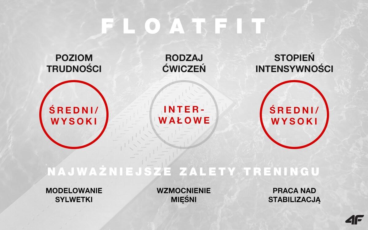 Floatfit