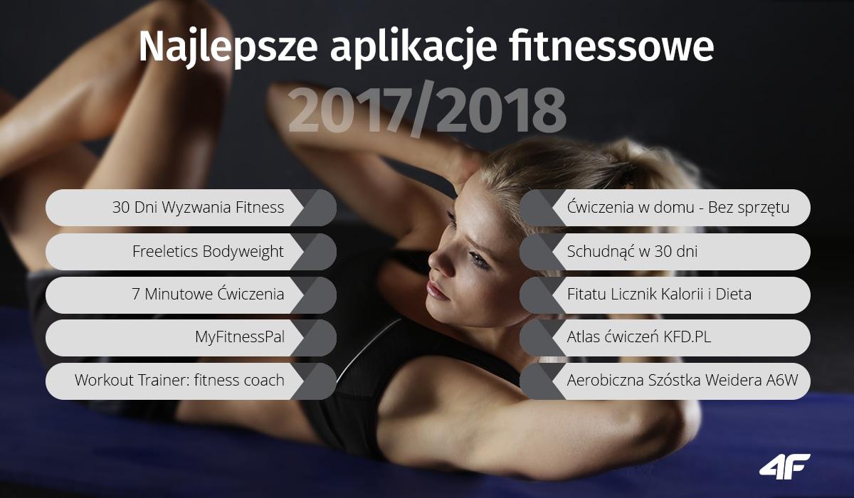 Najlepsze aplikacje fitnessowe