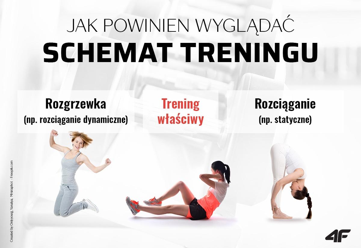 Schemat treningu