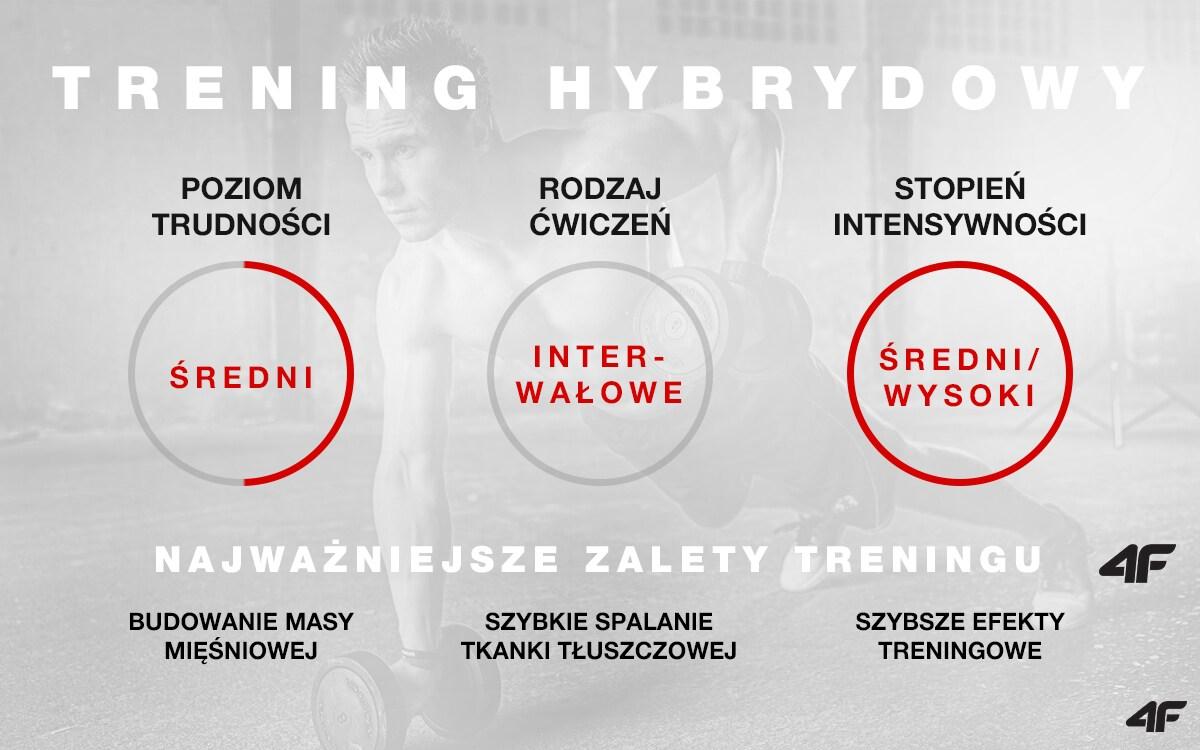 Trening hybrydowy
